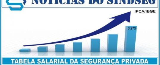 Tabela Salarial Vigilância Patrimonial – 2020